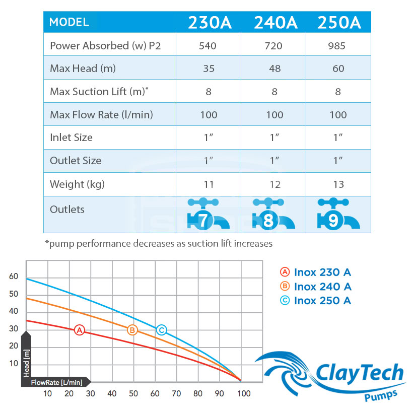 ClayTech Inox Series Pumps Compared