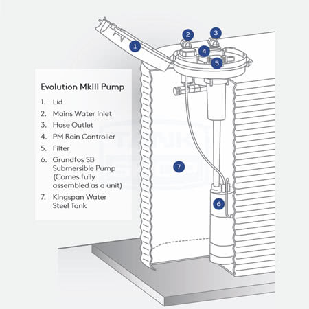 Evolution MkIII Pump Diagram