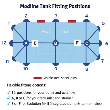 Kingspan Modline Aquaplate Tank Fitting Positions