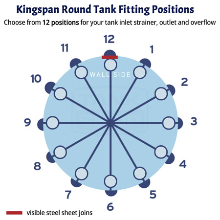 Kingspan Round Aquaplate Tank Fitting Positions