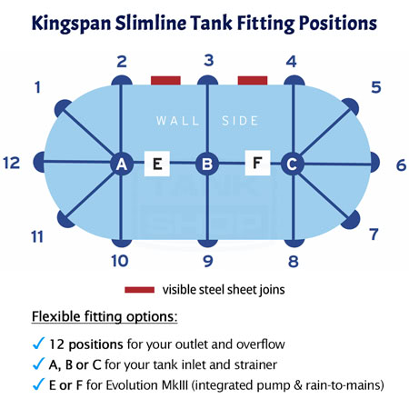 Kingspan Slimline Aquaplate Tank Fitting Positions