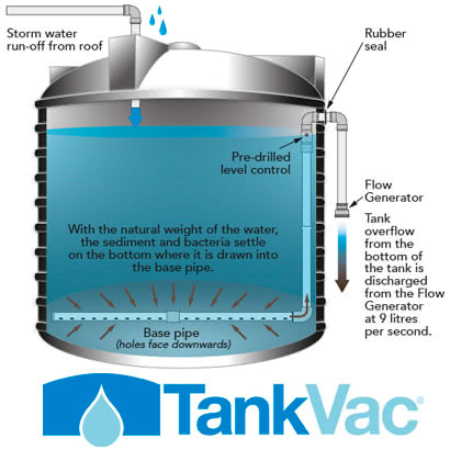 Self-Cleaning Tanks