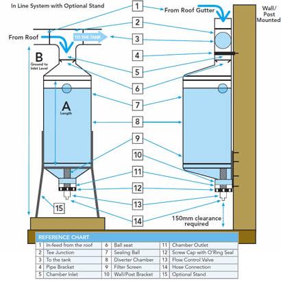 Rain Harvesting Post/Wall Water Diverter Diagram